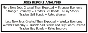 Jobs_Report_Analysis
