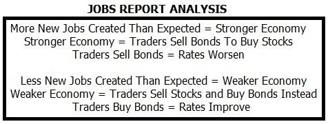 Jobs_Report_Analysis