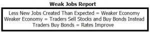 Jobs_Report_Analysis_Weak