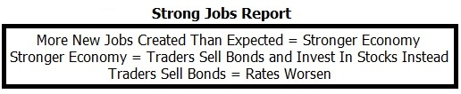 Jobs_Report_Analysis_Strong