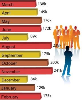 jobsreport_2013.3_2014.2